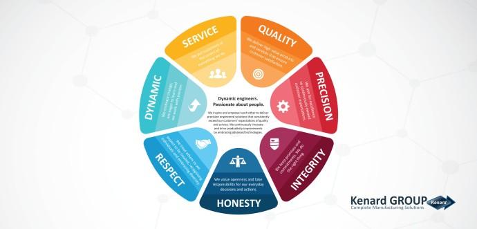 Kenard Group Vision Mission Values