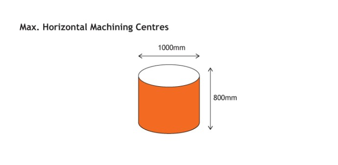 Horizontal CNC machining capacity