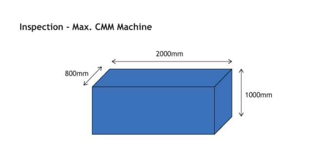 CMM machining capacity