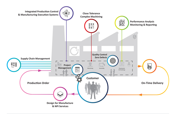 Kenard Smart Factory - Integrated Manufacturing Systems
