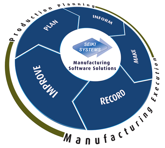 Seiki manufacturing software solutions